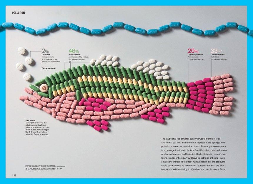 fishpills